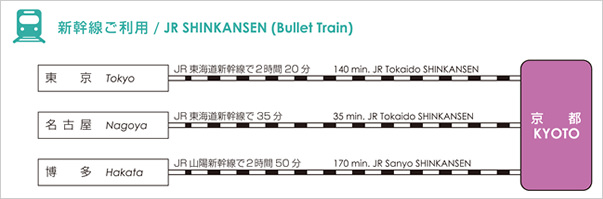JR SHINKANSEN (Bullet Train)