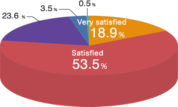Very satisfied 18.9%,Satisfied 53.5%,Average 23.6%,Not very satisfied or dissatisfied 3.5%,No answer 0.5%