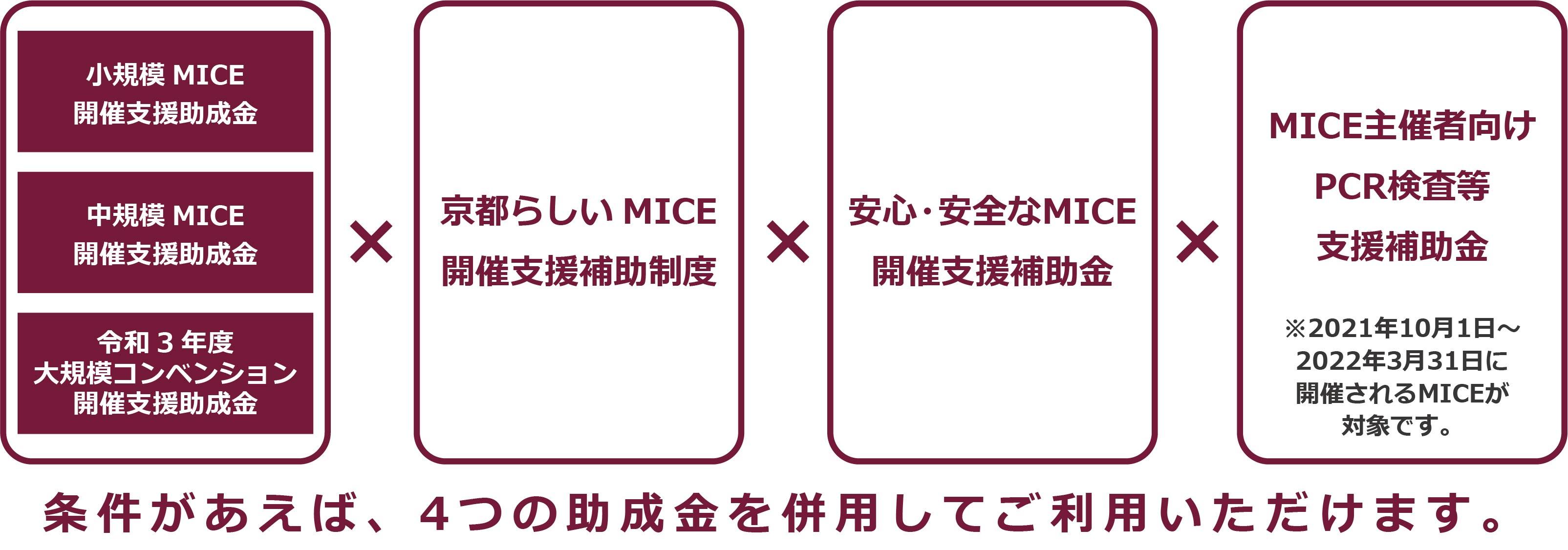 京都市の開催支援助成金